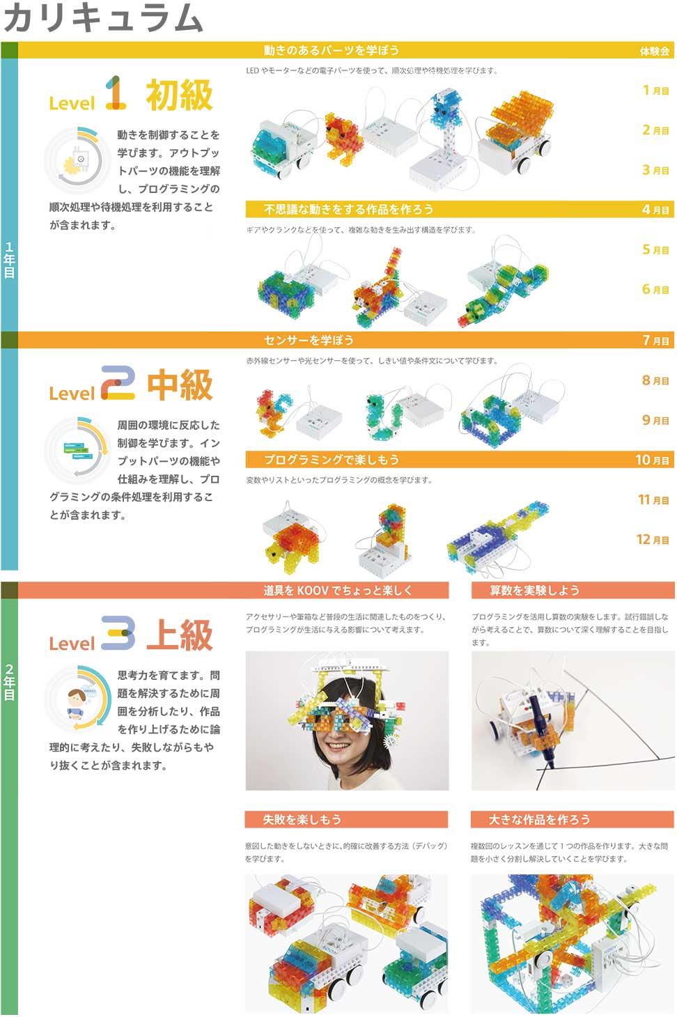 ロボットプログラミングKOOVのブロック一覧表